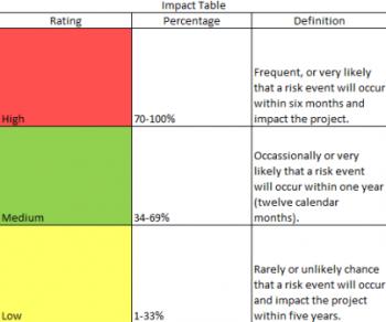 Charisse Curiel Risk Register Impact Matrix Table