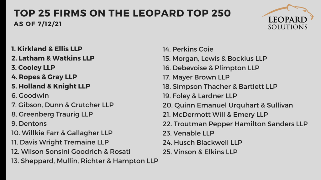 Top 25 firms on the leopard top 250 list July 12
